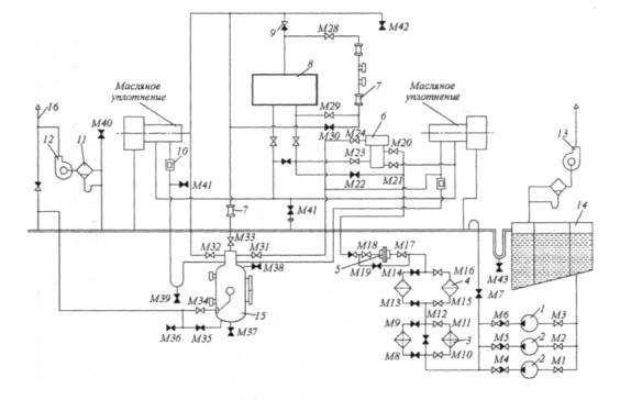 Схема маслоснабжения